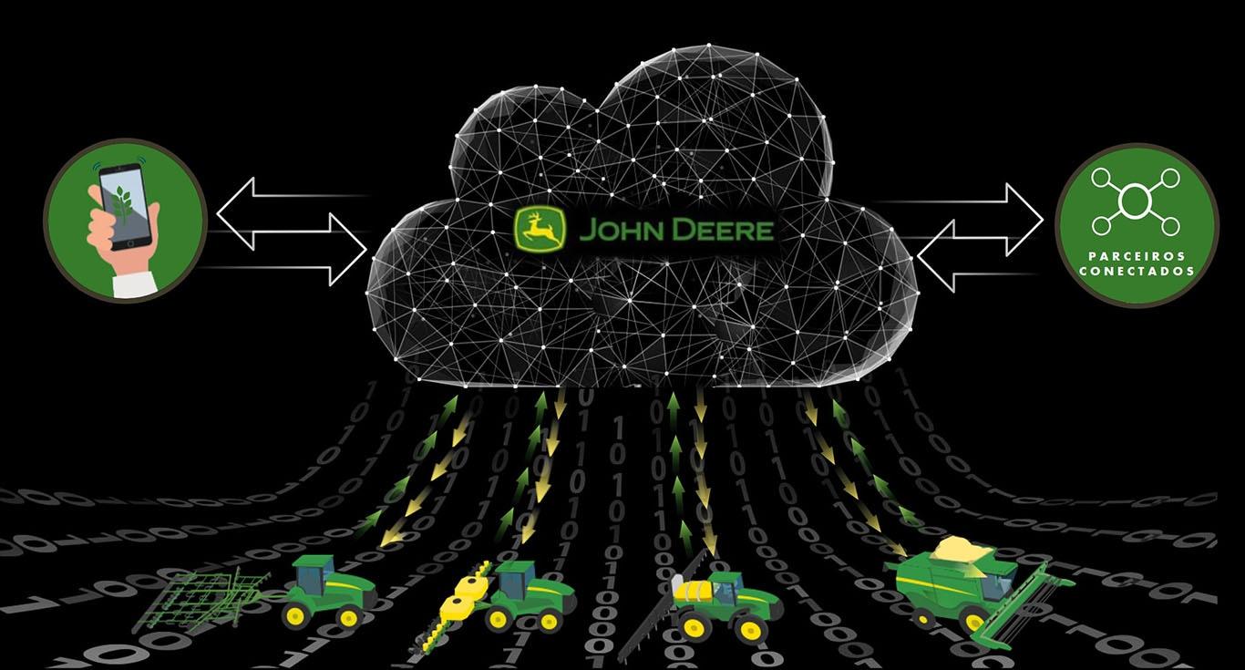 Fluxo John Deere Operations Center API